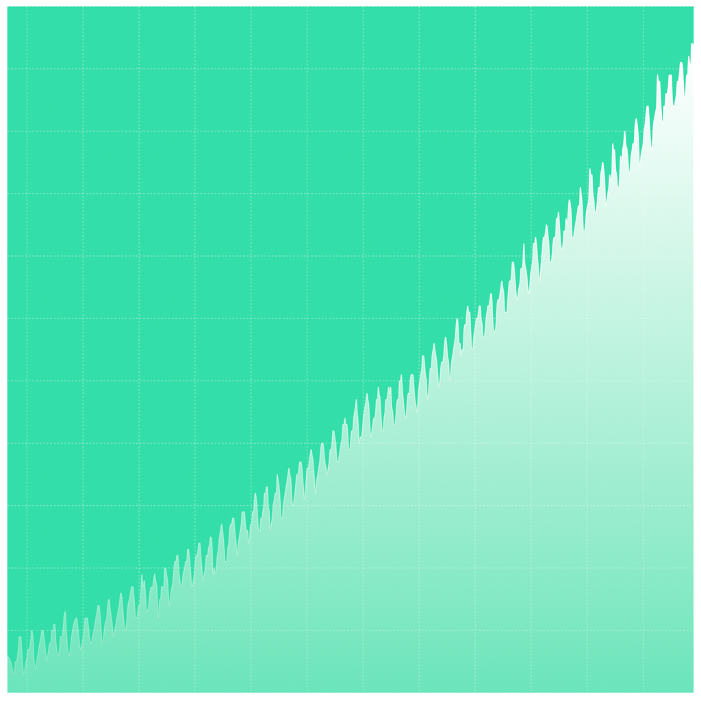 Smoothed graph